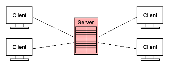 Das Problem liegt beim Server