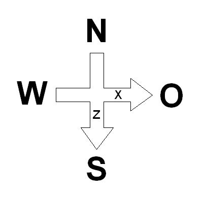 Koordinatenkreuz