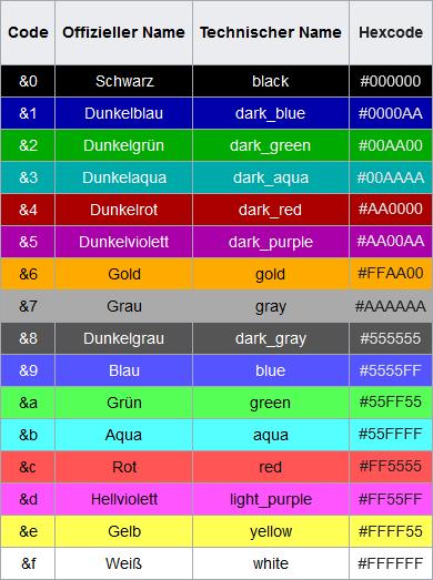 Formatierungscodes für Farben
