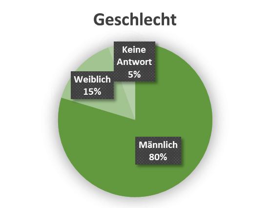 uw_Umfrage_News_33_Geschlecht.png