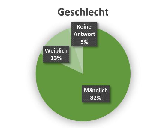uw_Umfrage_News_34_Geschlecht.png