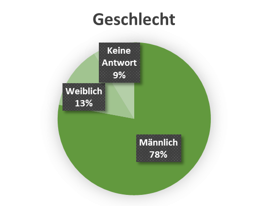 uw_Umfrage_News_37_Geschlecht.png
