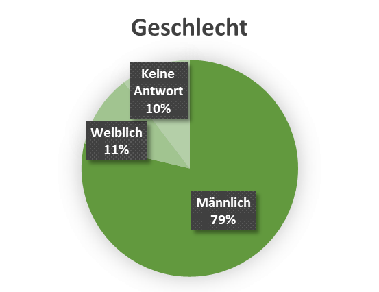 uw_Umfrage_News_39_Geschlecht.png