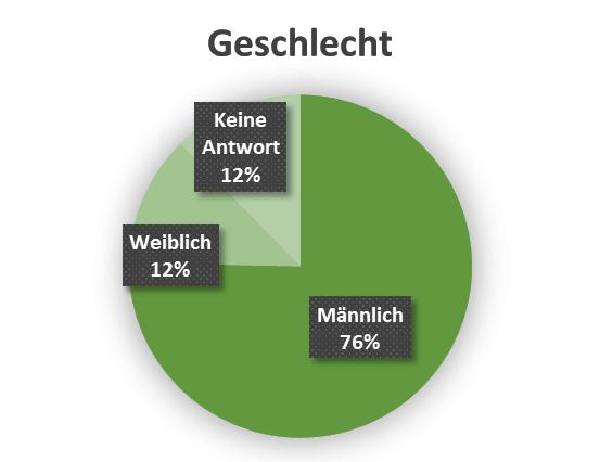uw_Umfrage_News_41_Geschlecht.png