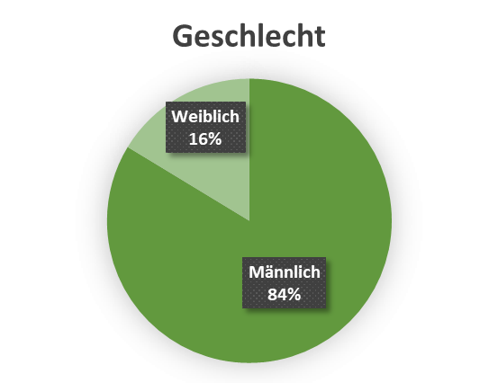 uw_Umfrage_News_42_Geschlecht.png