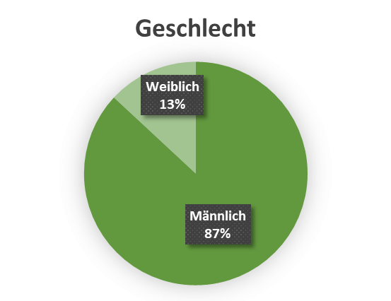 uw_Umfrage_News_43_Geschlecht.png