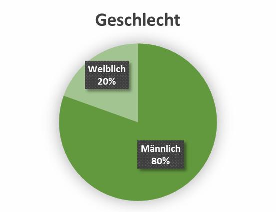 uw_Umfrage_News_44_Geschlecht.png