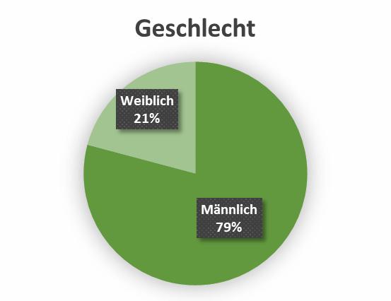 uw_Umfrage_News_45_Geschlecht.png