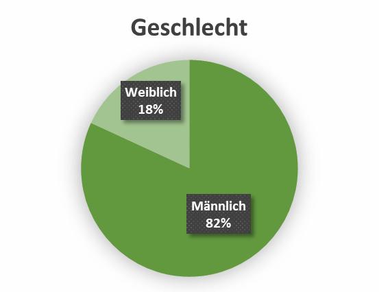 uw_Umfrage_News_46_Geschlecht.png