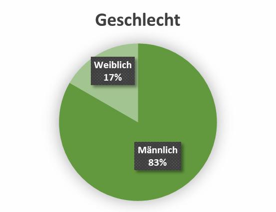 uw_Umfrage_News_50_Geschlecht.png