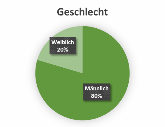 uw_Umfrage_News_51_Geschlecht.png