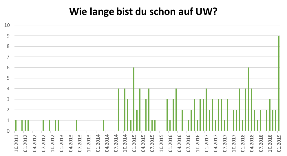 uw_Umfrage_News_53_5.png