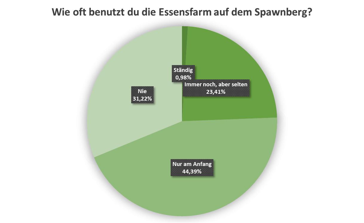 uw_umfrage_news_55_3.png
