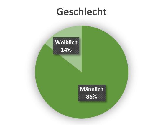 uw_Umfrage_News_56_Geschlecht.png