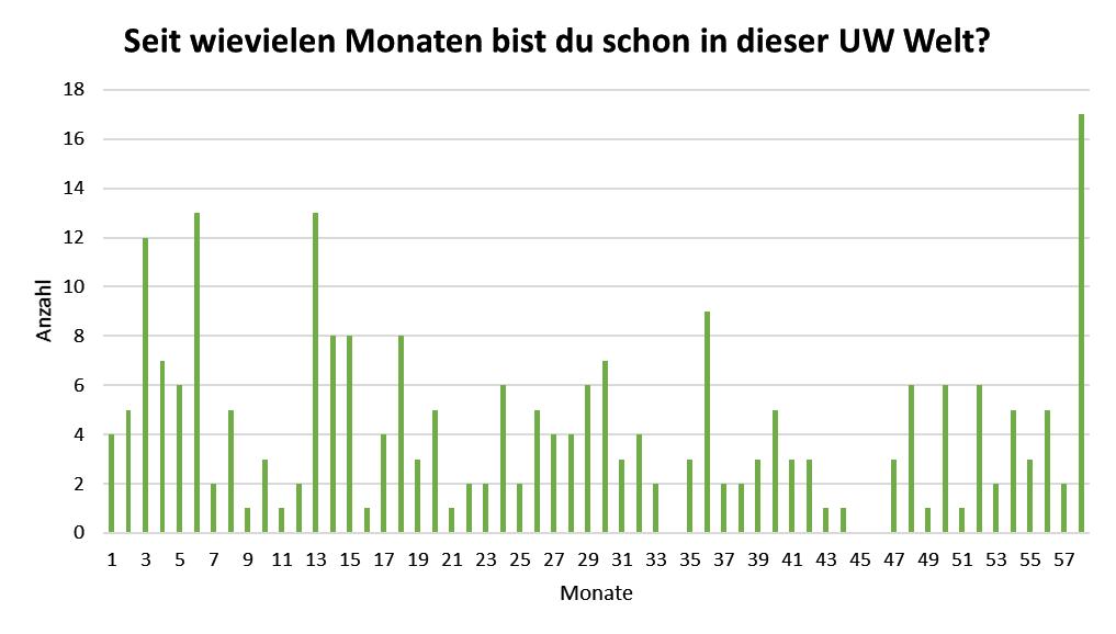 uw_umfrage_news_57_2.png