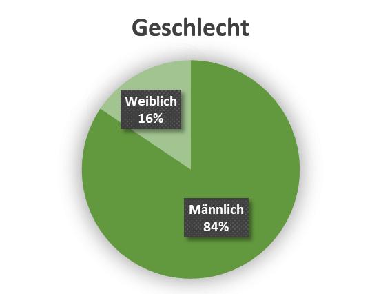 uw_Umfrage_News_60_Geschlecht.png