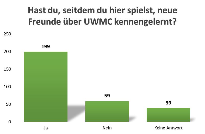 uw_Umfrage_News_61_3.png