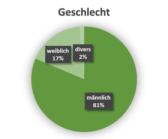 uw_Umfrage_News_62_Geschlecht.png