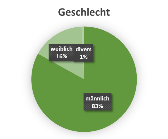 uw_Umfrage_News_63_Geschlecht.png