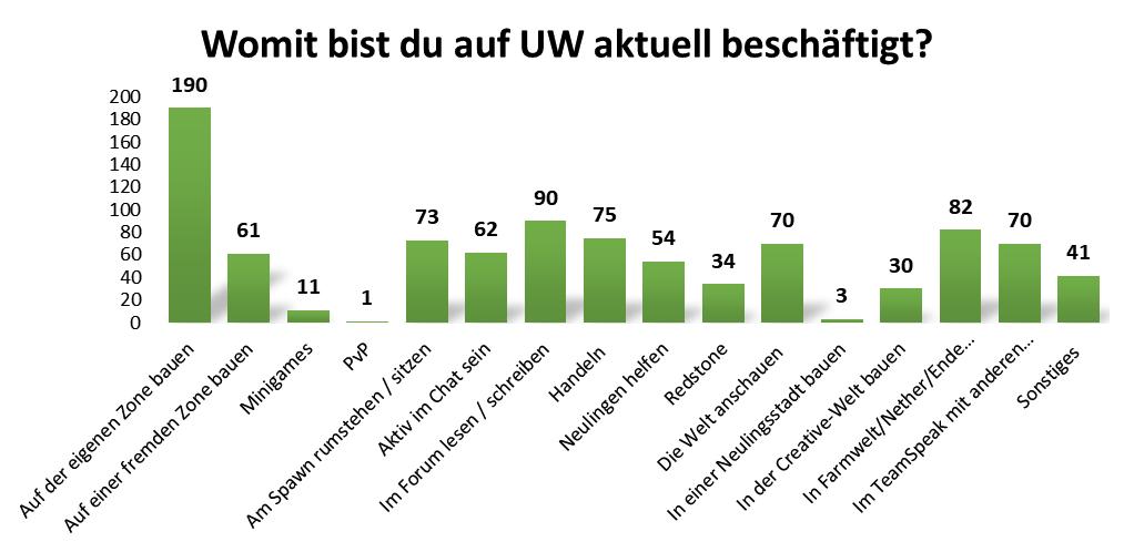 uw_Umfrage_News_66_2_1.png