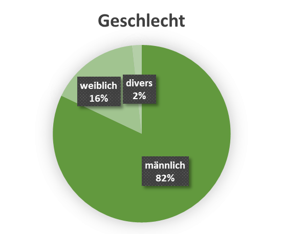 uw_Umfrage_News_66_Geschlecht.png
