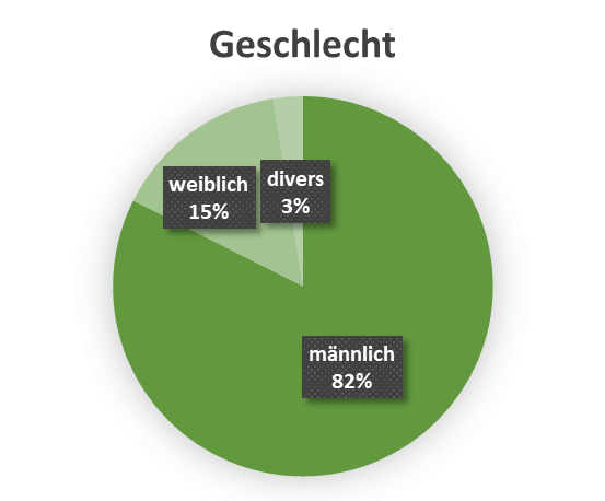 uw_Umfrage_News_67_Geschlecht.png