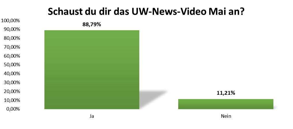 uw_Umfrage_News_68_12.png