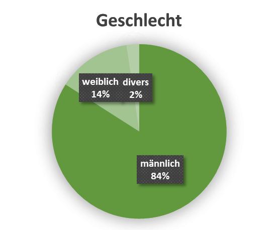 uw_Umfrage_News_70_Geschlecht.png