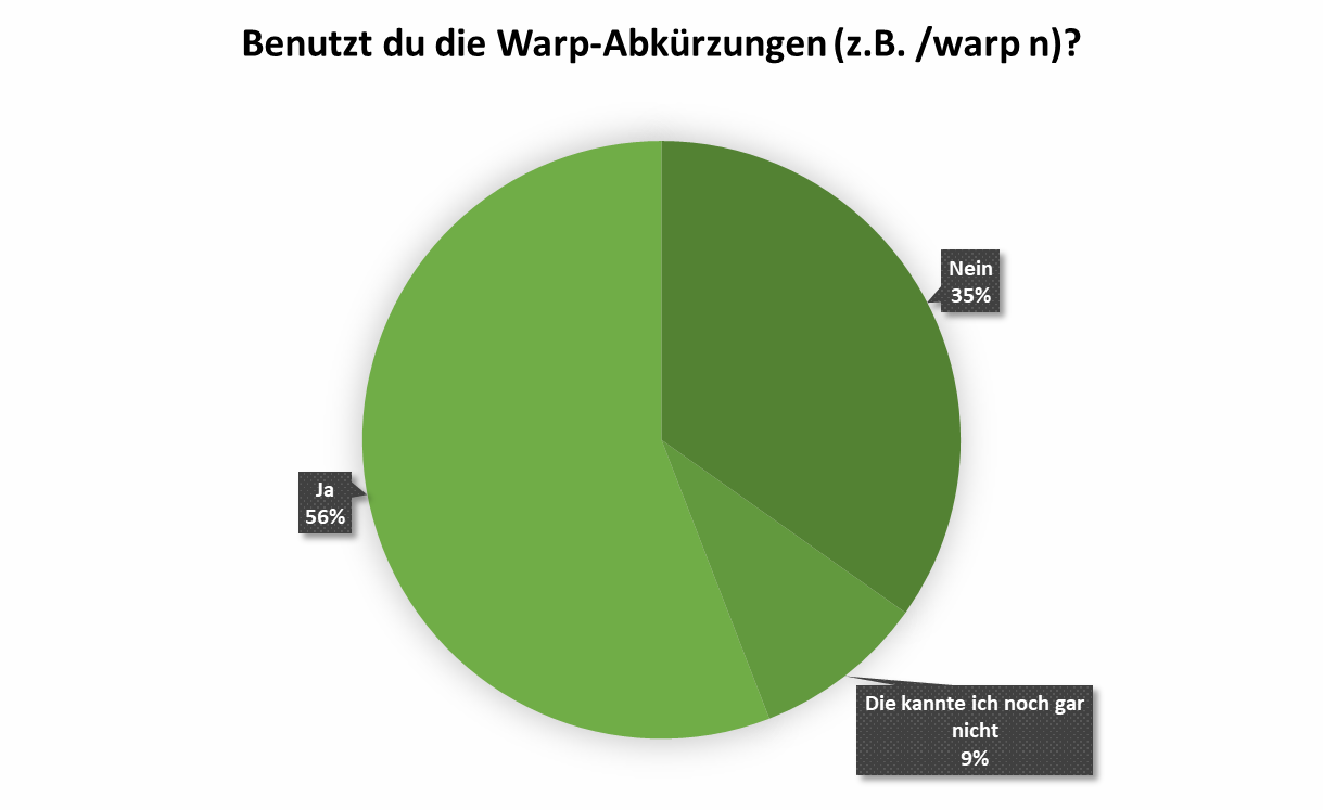 uw_Umfrage_News_71_4.png