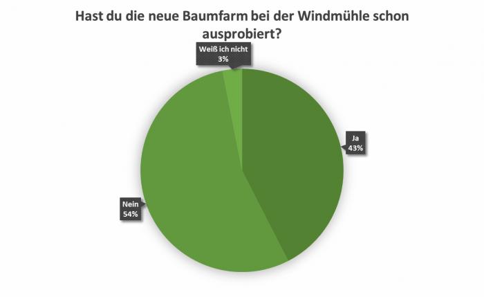 uw_Umfrage_News_72_2.png