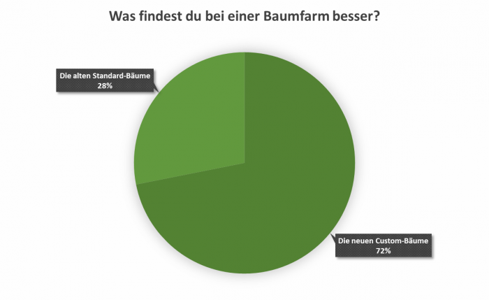 uw_Umfrage_News_72_4.png