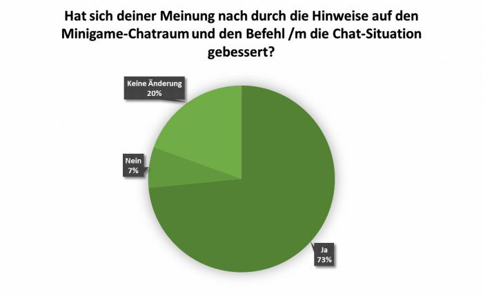 uw_Umfrage_News_72_7.png