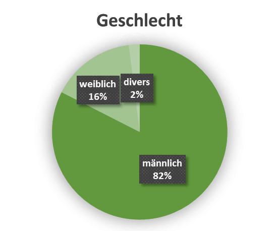 uw_Umfrage_News_72_Geschlecht.png
