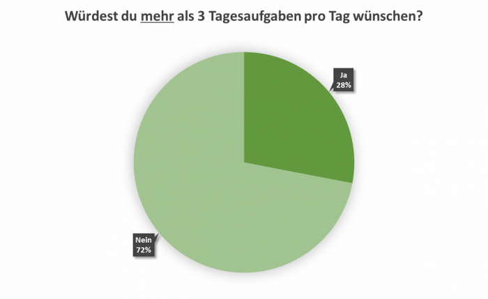 uw_umfrage_news_74_7.png