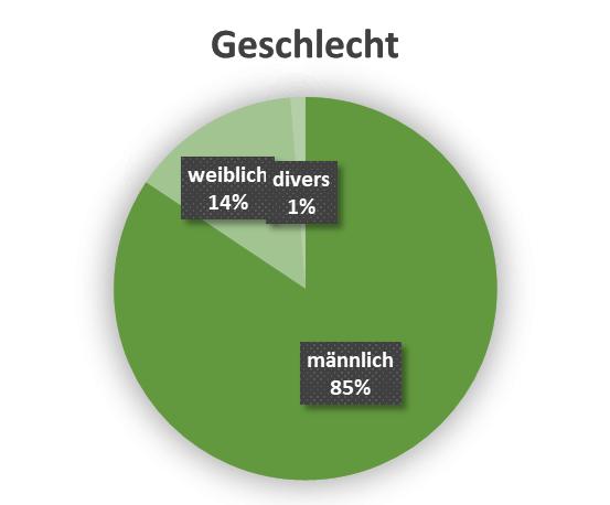 uw_Umfrage_News_74_Geschlecht.png