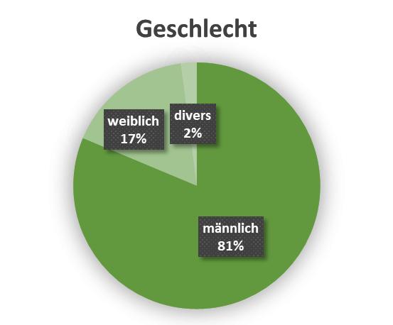 uw_Umfrage_News_75_Geschlecht.png