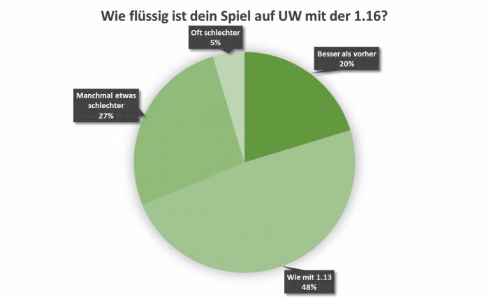 uw_umfrage_news_77_2.png