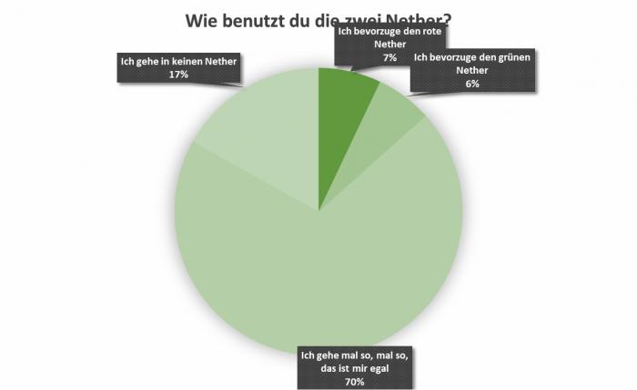 uw_umfrage_news_78_6.png