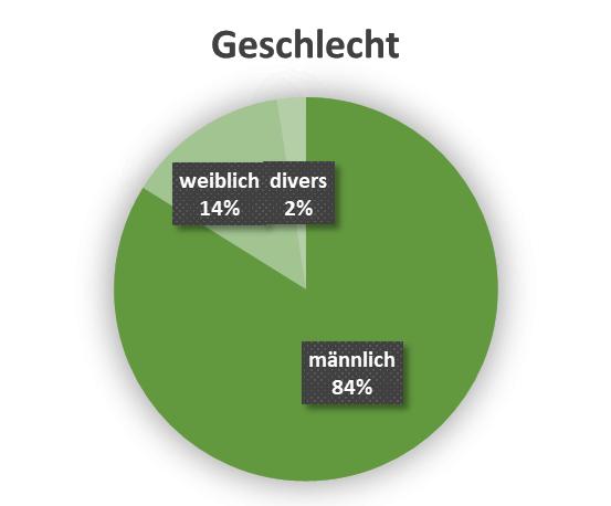uw_Umfrage_News_78_Geschlecht.png