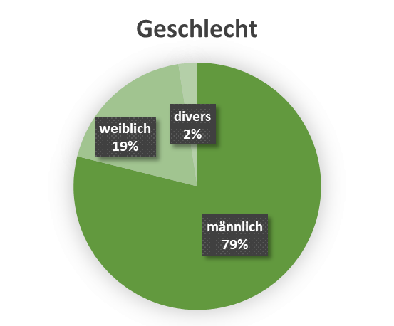 uw_Umfrage_News_79_Geschlecht.png