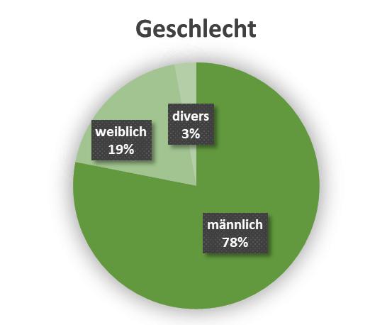 uw_Umfrage_News_80_Geschlecht.png
