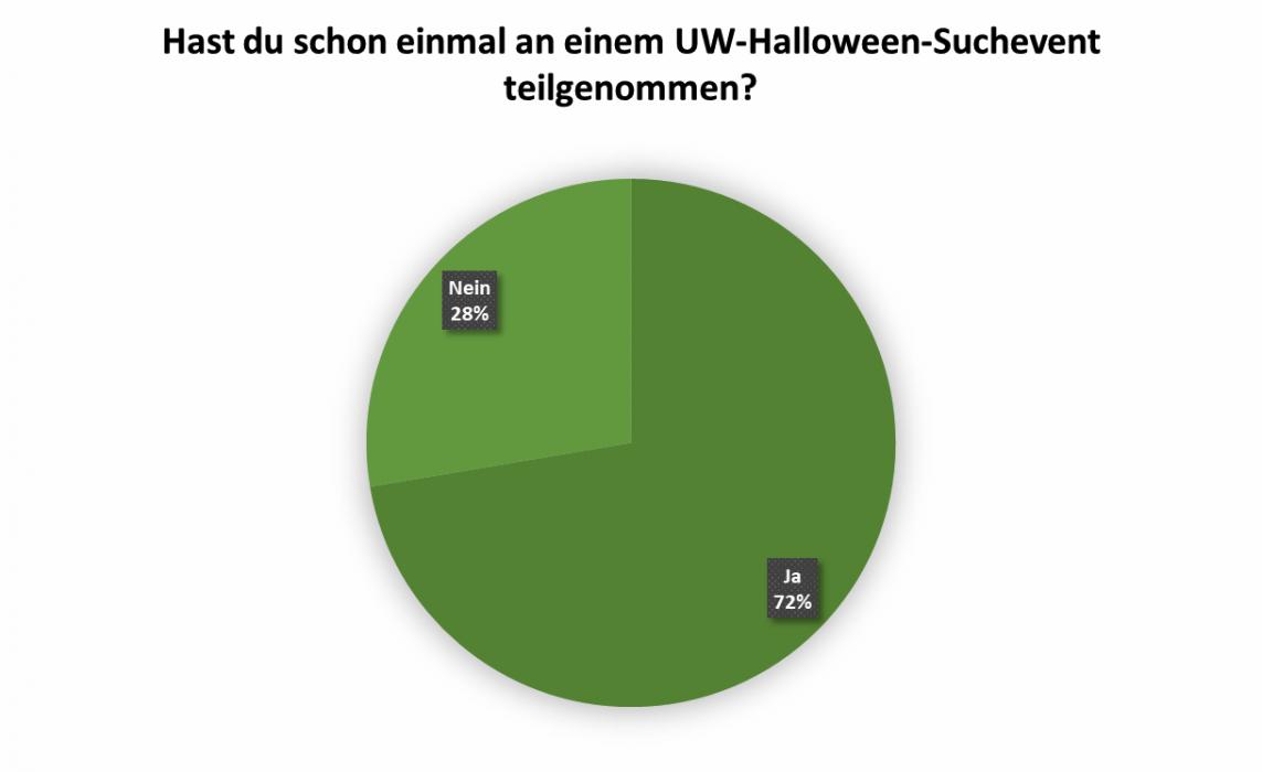 uw_umfrage_news_84_1.png